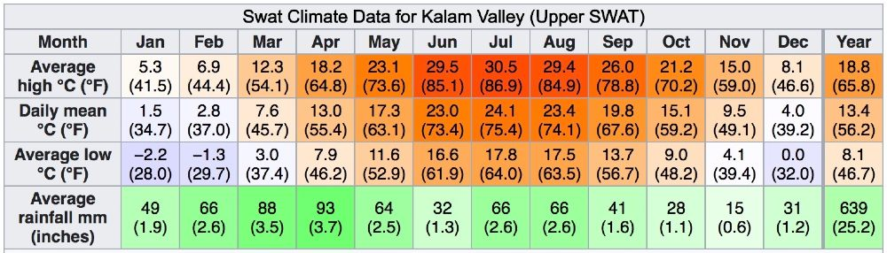 swat climate data for kalam valley in upper SWAT