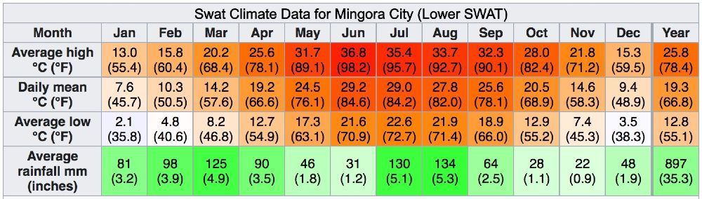 swat climate data for Mingora city lower SWAT