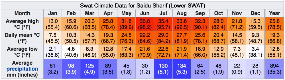 swat climate data for Saidu Sharif lower SWAT